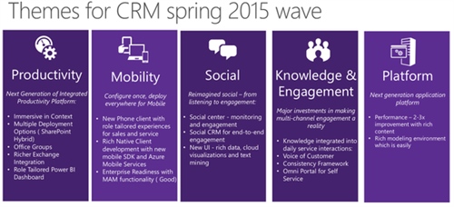 Themes For Spring 2015 Wave, WaveAccess, MS CRM, MS Dynamics CRM, Microsoft Convergence 2015, Atlanta, Convergence 2015, Conv15