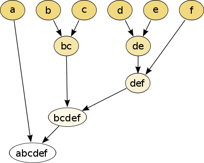 Memory reduction, Hierarchical Clustering algorithm, Agglomerative type, average-link, input data, Building Dendrogram